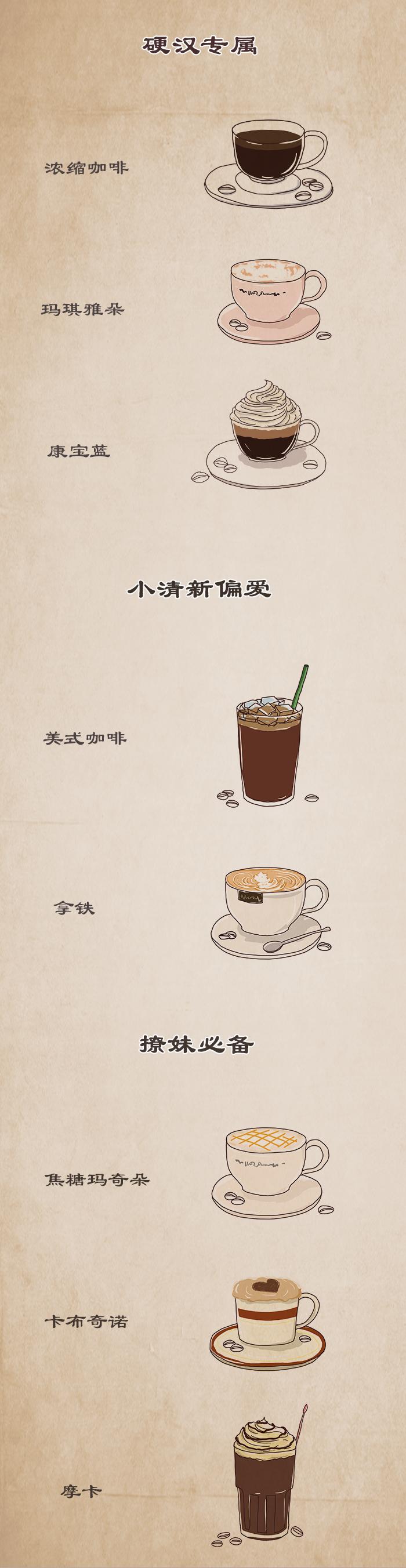 秒懂咖啡!一张图看懂拿铁、卡布奇诺、玛奇朵、摩卡的区别![9P]