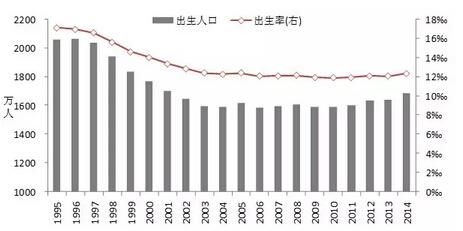 出生人口性别比_1995年出生人口