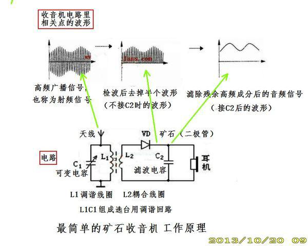 有了带音频信号的电压后,将其通入发声元件即可还原出电台的声音了