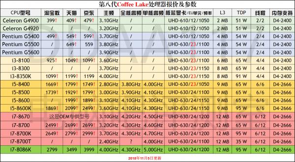 2019年 cpu排行_CPU天梯图2019年3月最新版 CPU性能排行天梯图2019