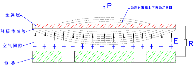 驻极体话筒的结构与工作原理