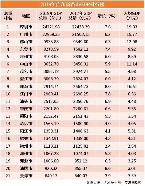 茂名市人均gdp排行榜_2020年GDP百强城市刷新 6城首入GDP万亿俱乐部